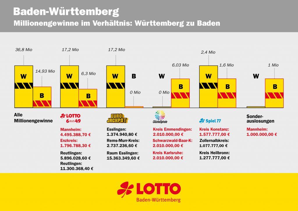 www.traeumdichlotto.de I Millionengewinne im Verhältnis. Lotto Baden-Württemberg hat die Landesteile einmal getrennt betrachtet.