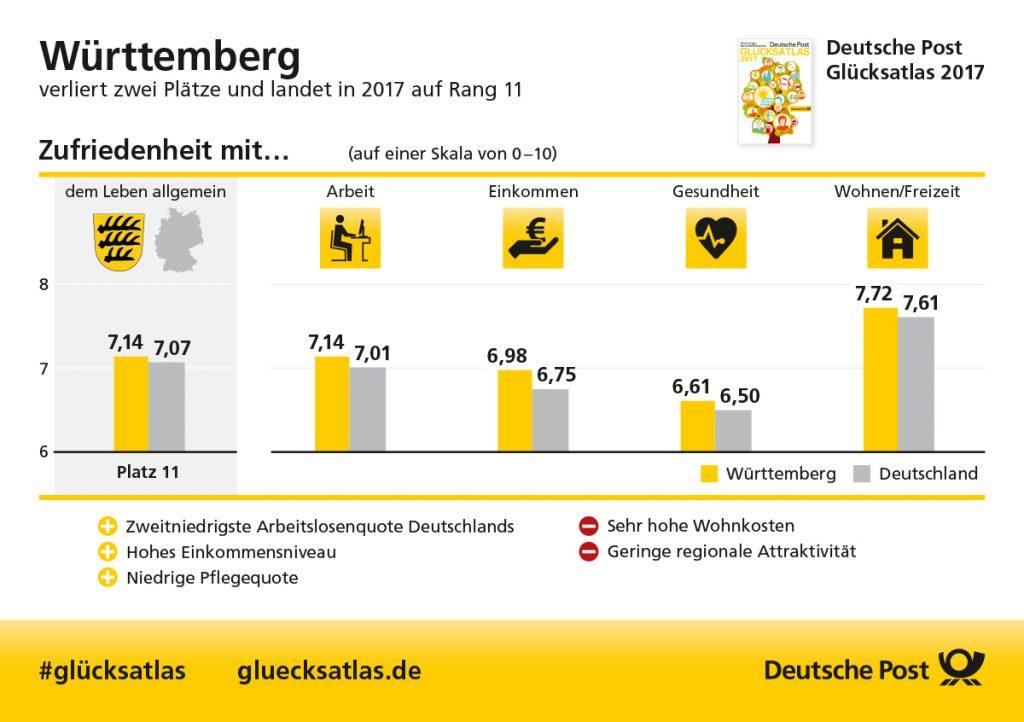 www.traeumdichlotto.de I Die Ergebnisse des Glücksatlas für Württemberg im Überblick.