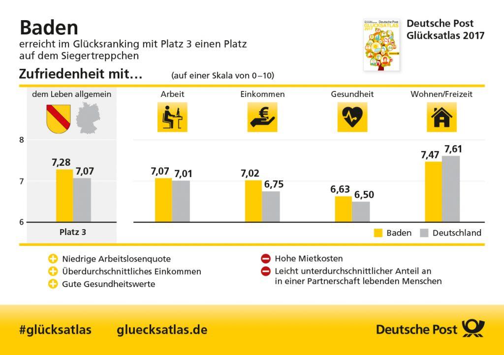 """www.traeumdichlotto.de I Die Ergebnisse des """"Glücksatlas"""" für Baden im Überblick."""