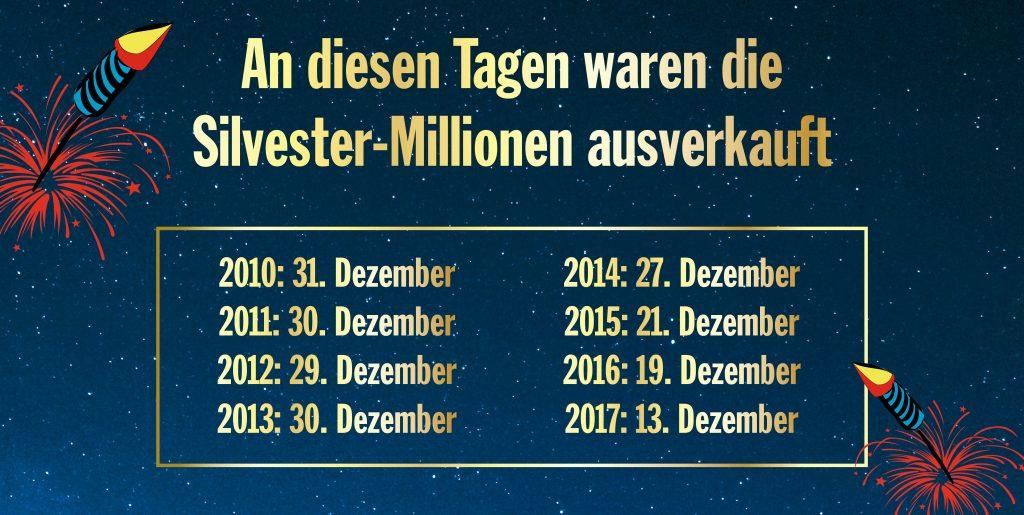 Phänomen Silvester-Millionen / www.traeumdichlotto.de Corporate Blog Lotto Baden-Württemberg I Bei der Premiere 2010 gingen die letzten Lose der Silvester-Millionen erst am 31. Dezember über den Ladentisch. Danach wurde die Lotterie immer beliebter.