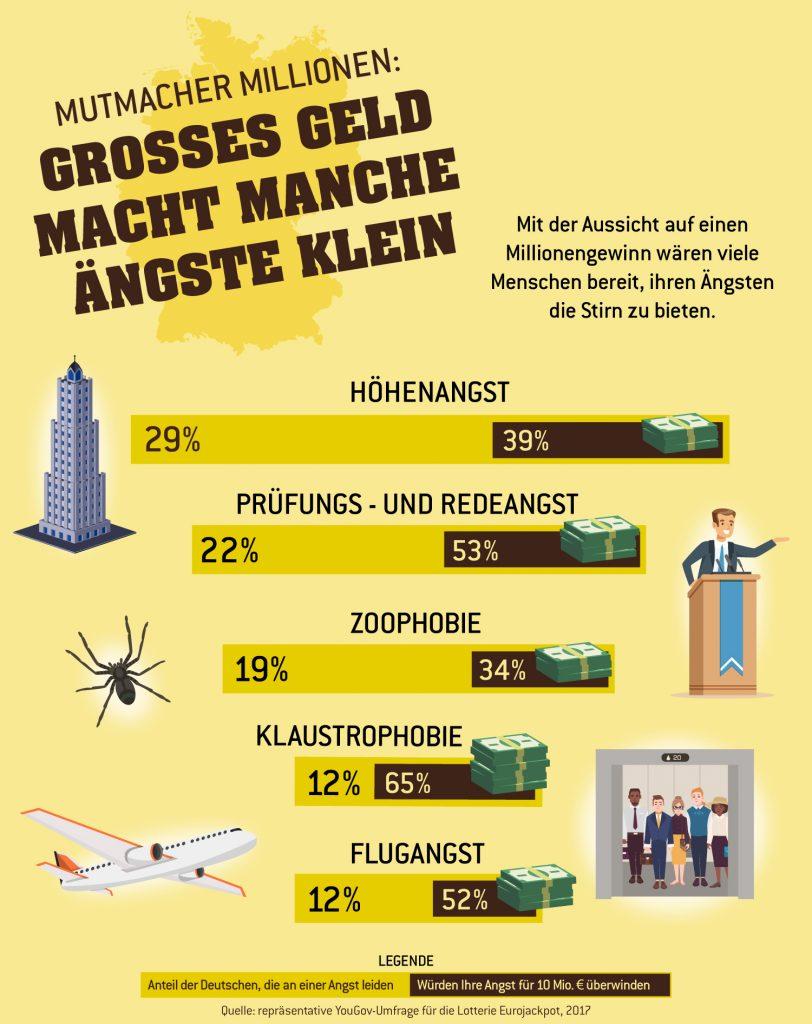 www.träumdichlotto.de Corporate Blog von Lotto Baden-Württemnberg I Umfrage zeigt: Mit der Aussicht auf mehrere Millionen Euro werden aus einigen Angsthasten Mutbürger