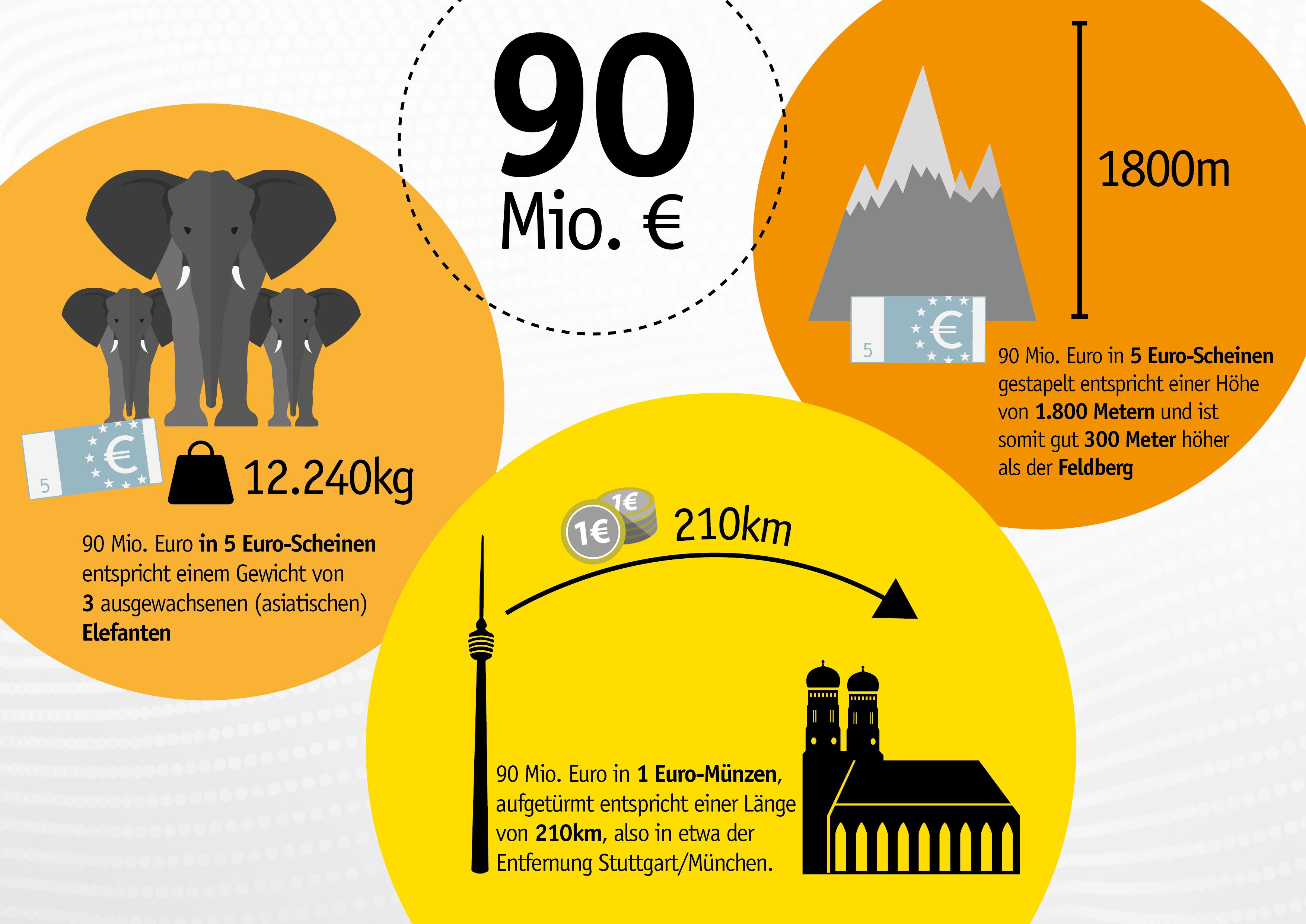 Absurde Vergleiche So Viel Wiegen 90 Mio Euro Lotto Bw