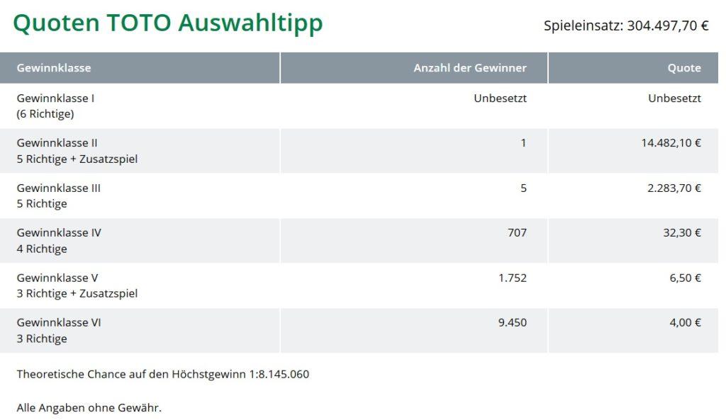 Wo ist der Toto-König I www.traeumdichlotto.de Corporate-Blog von Lotto Baden-Württemberg