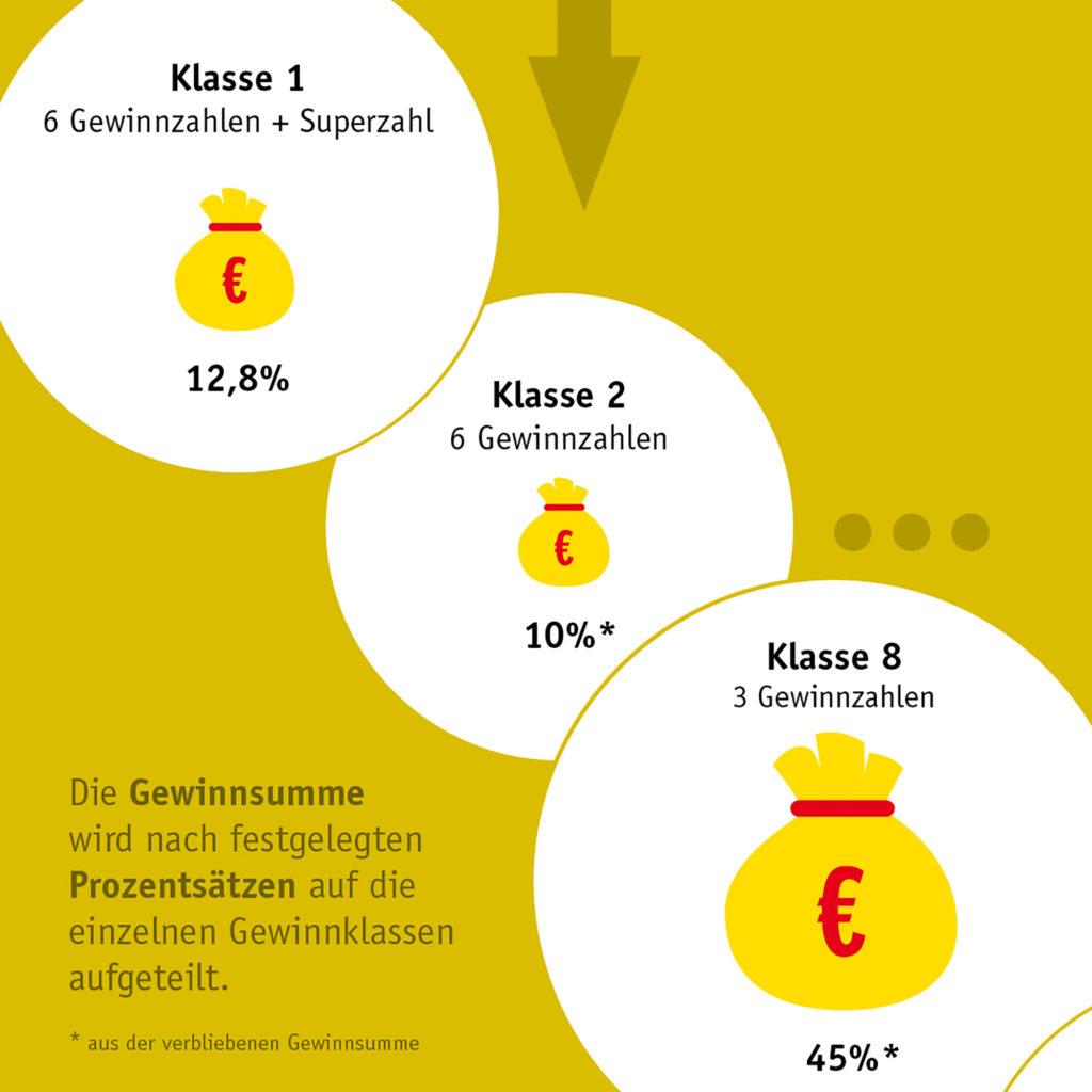Wie die Lotto-Quoten entstehen www.traeumdichlotto.de Corporate Blog von Lotto Baden-Württemberg
