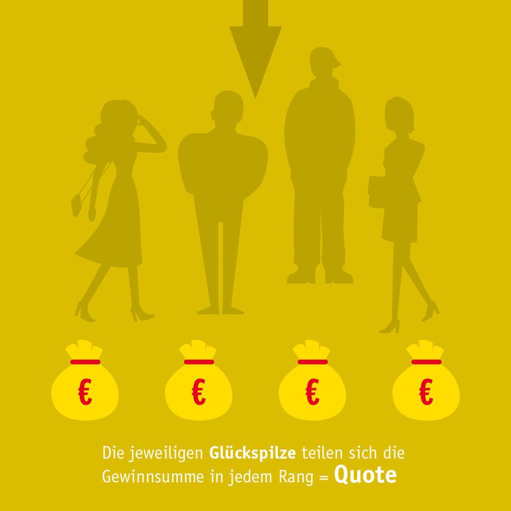Wie die Lotto-Quoten entstehen www.traeumdichlotto.de Corproate Blog von Lotto Baden-Württemberg
