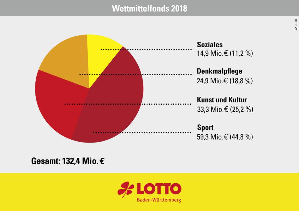 Neu bei Lotto www.traeumdichlotto.de Corprate Blog von Lotto Baden-Württemberg