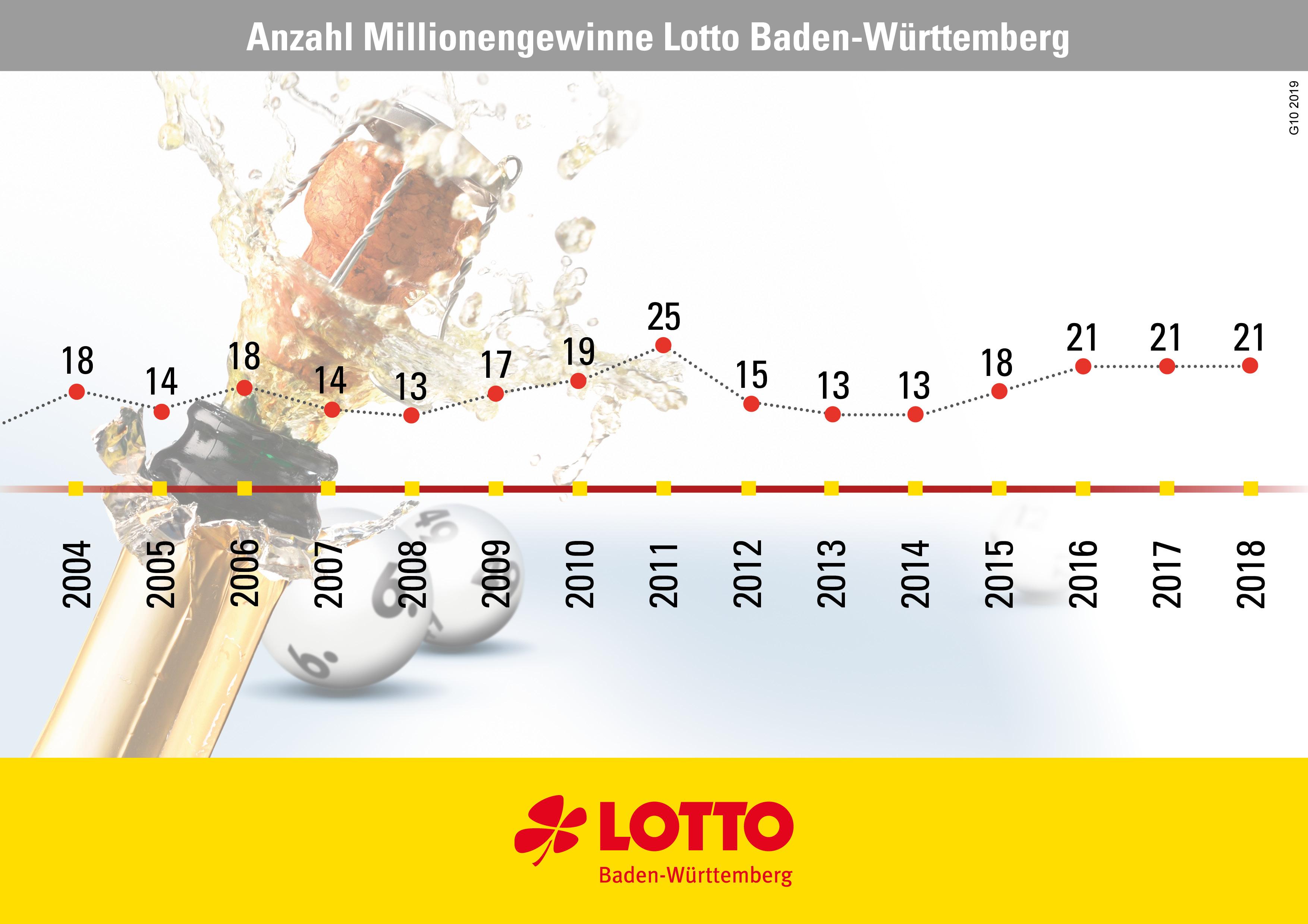 So haben sich die Millionengewinne bei Lotto in Baden-Württemberg entwickelt.