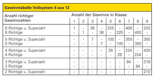 Mit dieser Tabelle lassen sich die Gewinne beim Vollsystem 6aus12 ermitteln.