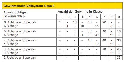 Bei den XL-System-Anteilen werden 6aus8- und 6aus9-Vollsysteme miteinander kombiniert.