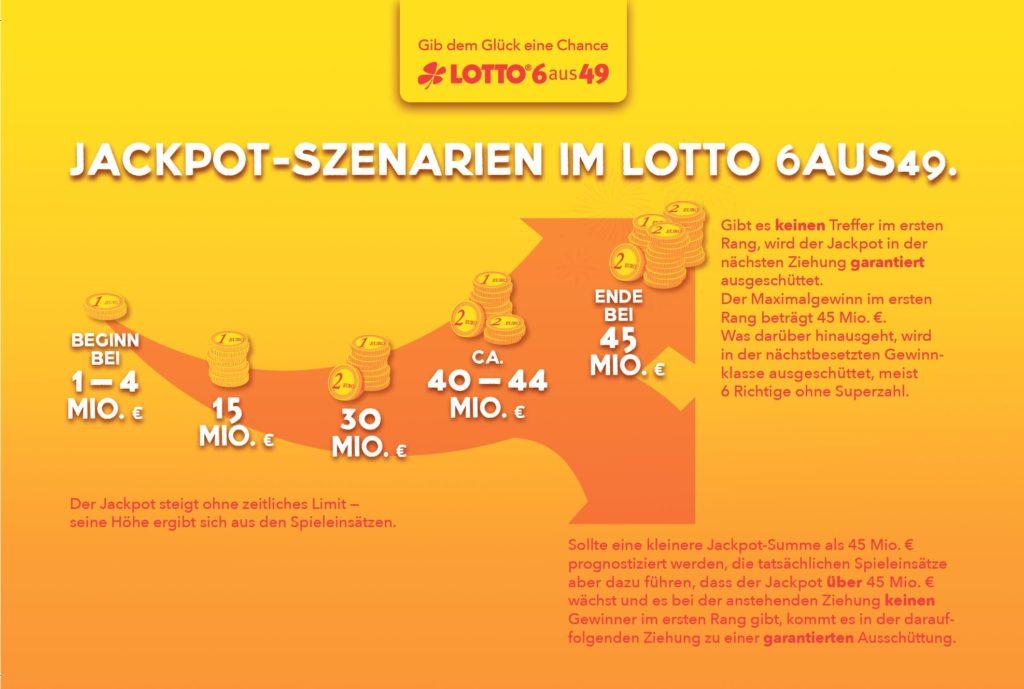 Lotto Zwangsausschüttung